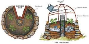 Keyhole setup for hugelkultur and Composting.